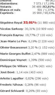 Colombes_resultats_2